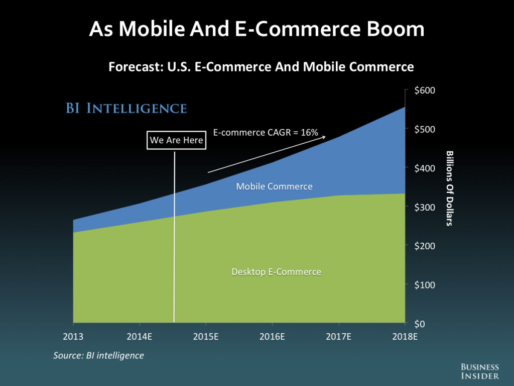 Mobile and ECommerce Boom