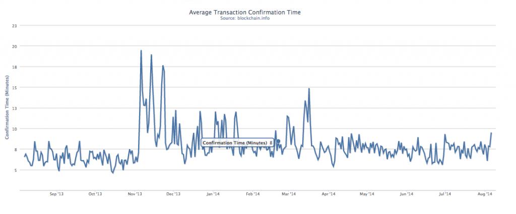 Bitcoin Average Transaction Times Line Chart
