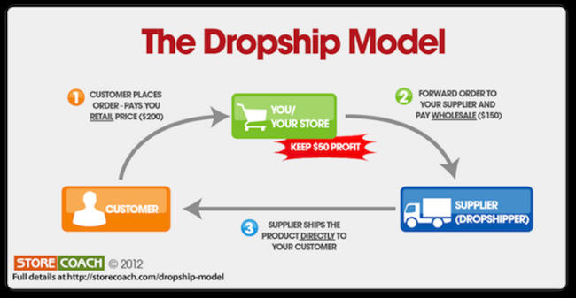 The Dropship Model for eCommerce Shipping