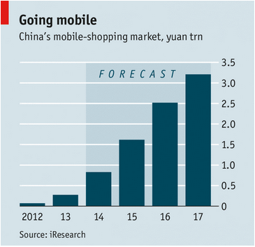 Mobile commerce in China chart The Economist