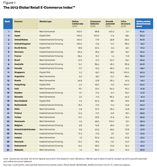 A.T. Kearney 2013 Global eCommerce Index