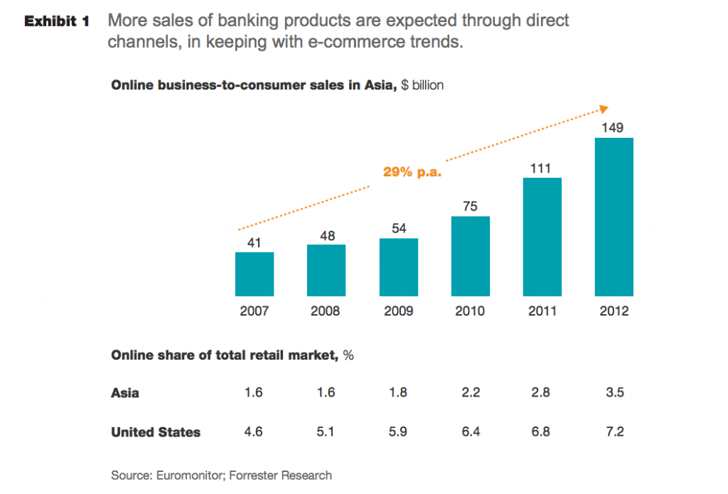 McKinsey Chart eCommerce Growth Asia