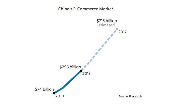 Line chart showing Chinese eCommerce Market growth