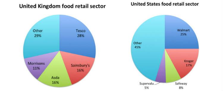 UK v US food retail sector
