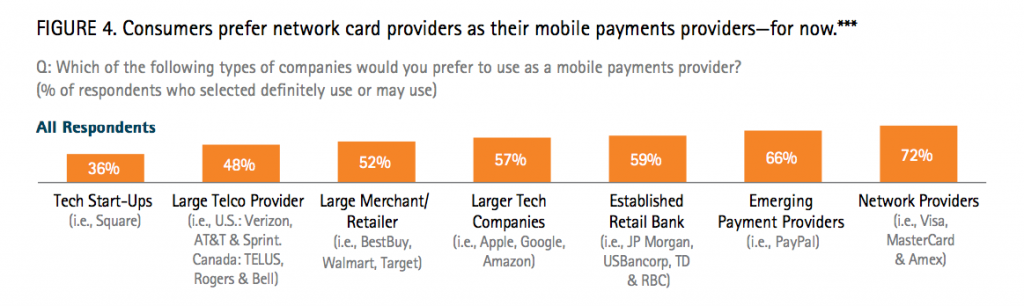 Mobile payments providers