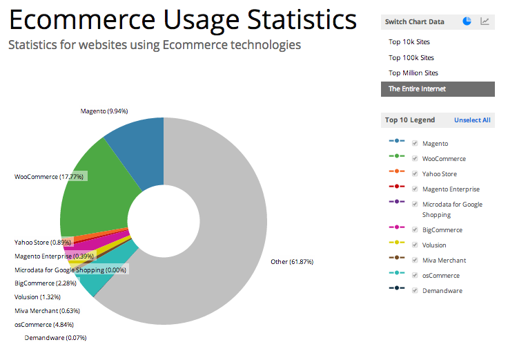 Builtwith eCommerce data for entire Internet