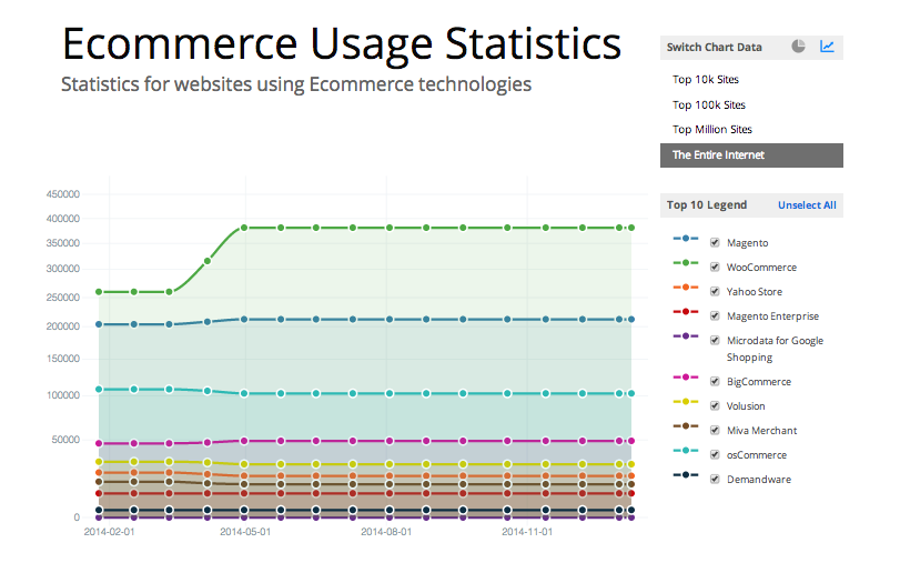 eCommerce usage statistics from builtwith.com