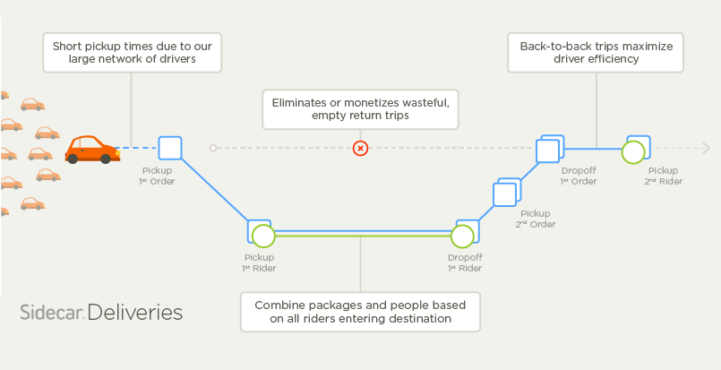 Diagram of Sidecar Delivery Model